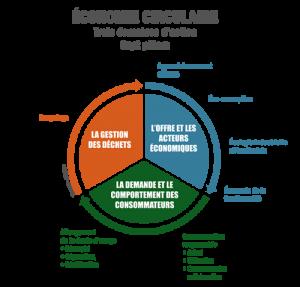 schema-economie-circulaire